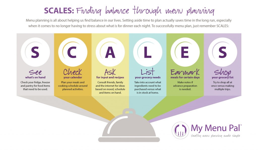 An info-graphic describing the full form of the acronym 'SCALES'