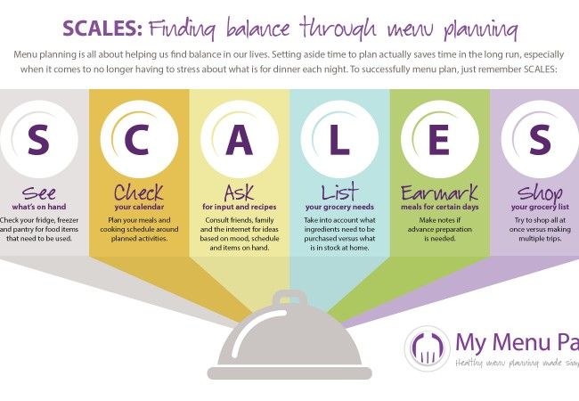 An info-graphic describing the full form of the acronym 'SCALES', a way to plan your menu and eat healthy