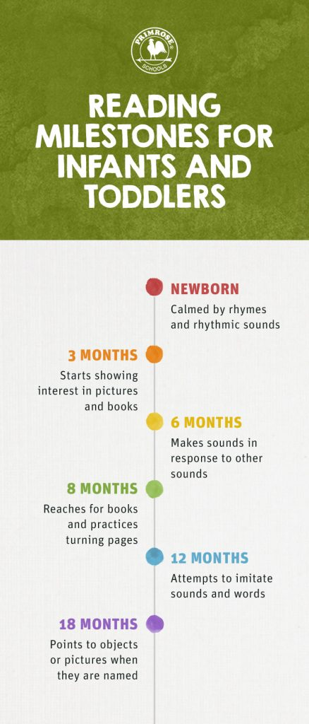 Milestones info graphic for infants and toddlers
