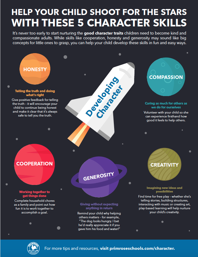 Infographic outlining character development skills